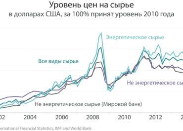 Периодическая таблица доходности товаров (2011-2020 гг.)